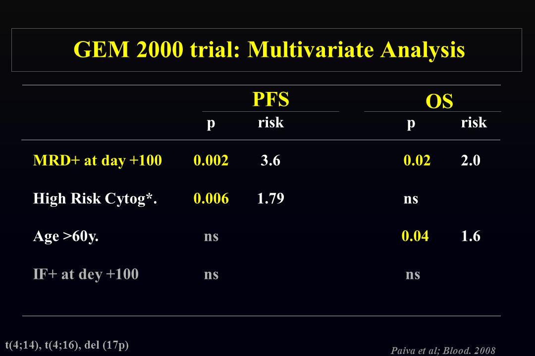 GEM 2000 trial: Multivariate Analysis prisk MRD+ at day +1000.0023.6 0.022.0 High Risk Cytog*. 0.0061.79 ns Age >60y.ns 0.041.6 IF+ at dey +100ns ns P