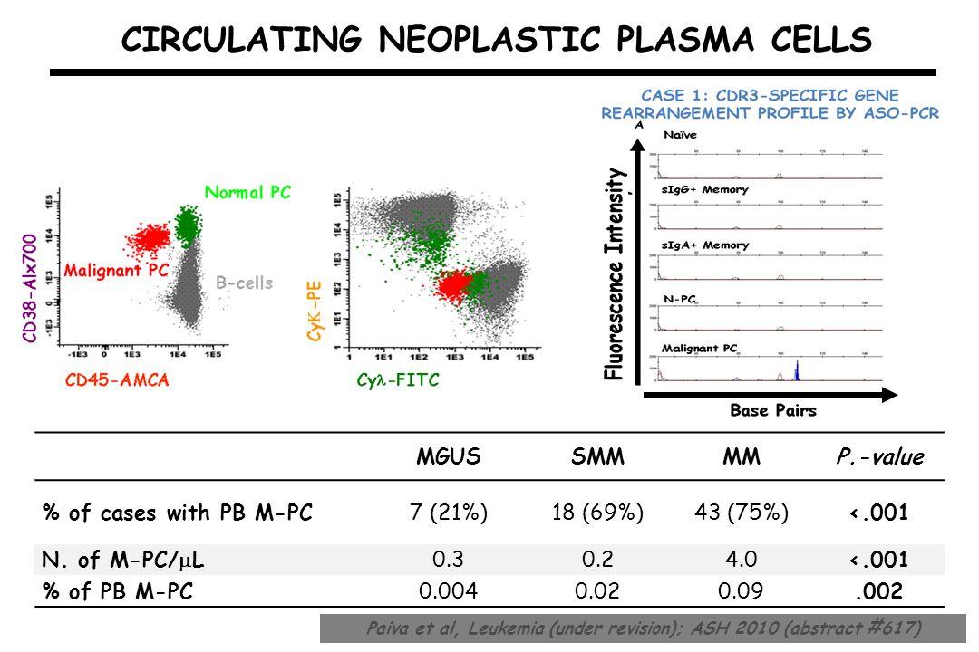 CIRCULATING NEOPLASTIC PLASMA CELLS MGUSSMMMMP.-value % of cases with PB M-PC7 (21%)18 (69%)43 (75%)<.001 N. of M-PC/  L 0.30.24.0<.001 % of PB M-PC0