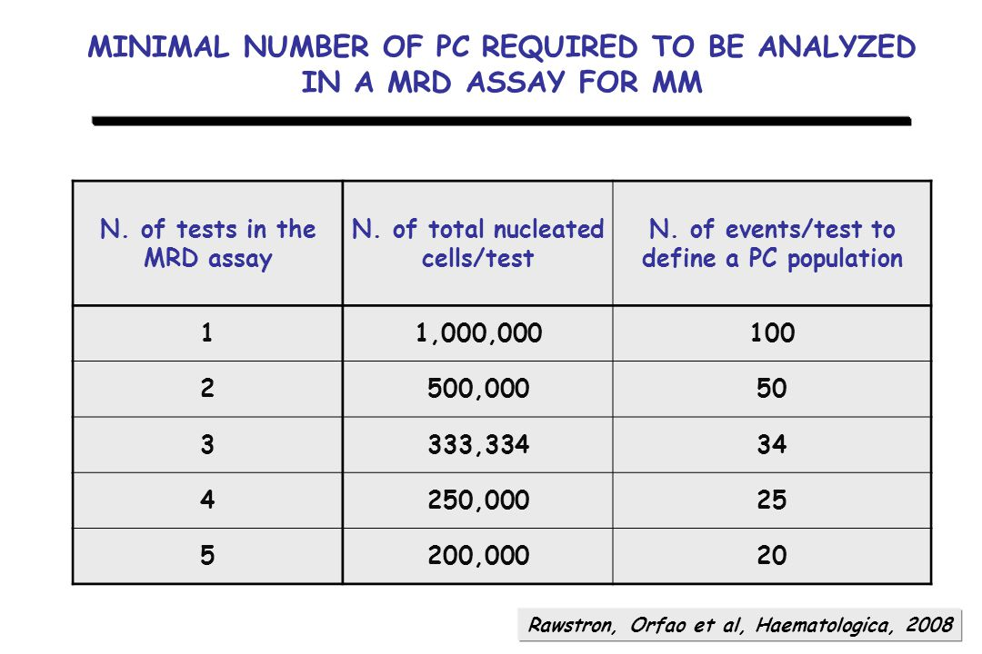 MINIMAL NUMBER OF PC REQUIRED TO BE ANALYZED IN A MRD ASSAY FOR MM N. of tests in the MRD assay N. of total nucleated cells/test N. of events/test to