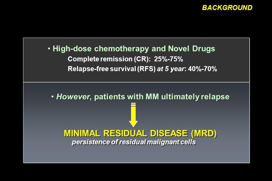 % Total PC in BM*2.8 (0.9-22.0) % of aPC / BMPC compartment97 (35-100) < 95% aPC / BMPC36 (40%) > 95% aPC / BMPC53 (60%) Flow Cytometry Results * Median (range)