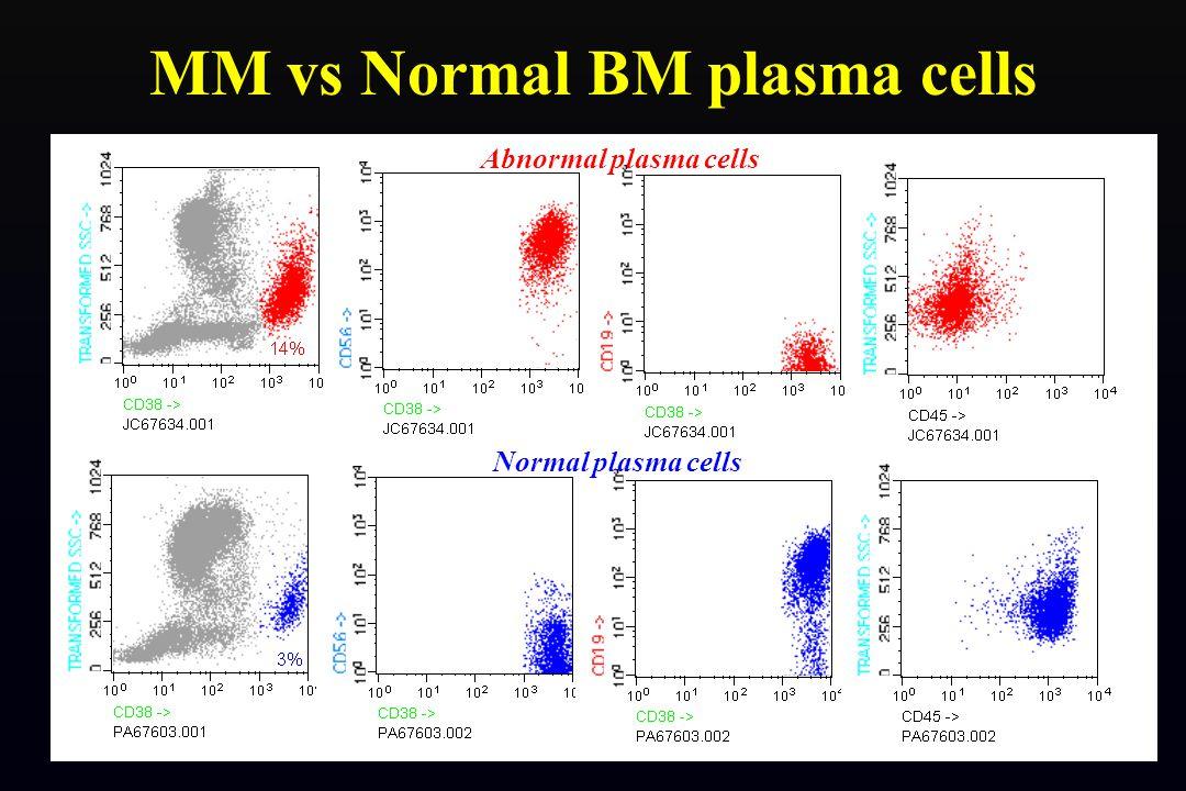 MM PLASMA CELL CyIg + PC-associated Ags: CD38 ++/+++....100% CD138 +.......98% B-cell-associated Ags: CD19 +..........3-8% CD20 +..........2-25% CD22 +..........20-30% CD10 +..........6-20% HLA-DR +het …..