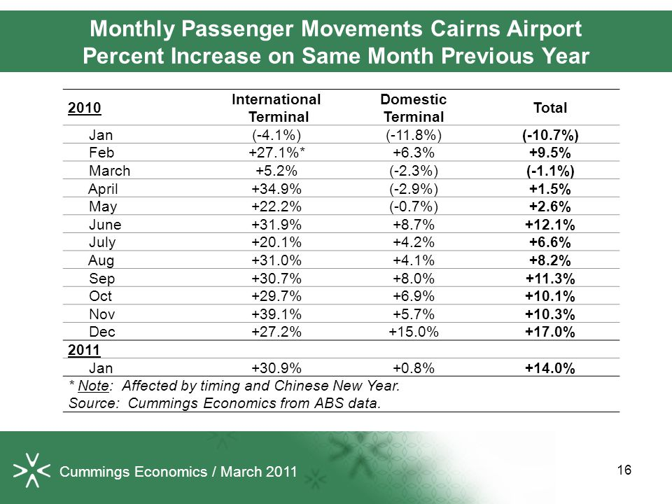 16 Monthly Passenger Movements Cairns Airport Percent Increase on Same Month Previous Year 2010 International Terminal Domestic Terminal Total Jan(-4.1%)(-11.8%)(-10.7%) Feb+27.1%*+6.3%+9.5% March+5.2%(-2.3%)(-1.1%) April+34.9%(-2.9%)+1.5% May+22.2%(-0.7%)+2.6% June+31.9%+8.7%+12.1% July+20.1%+4.2%+6.6% Aug+31.0%+4.1%+8.2% Sep+30.7%+8.0%+11.3% Oct+29.7%+6.9%+10.1% Nov+39.1%+5.7%+10.3% Dec+27.2%+15.0%+17.0% 2011 Jan+30.9%+0.8%+14.0% * Note: Affected by timing and Chinese New Year.