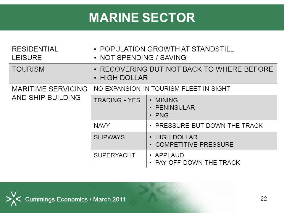 22 MARINE SECTOR Cummings Economics / March 2011 RESIDENTIAL LEISURE POPULATION GROWTH AT STANDSTILL NOT SPENDING / SAVING TOURISM RECOVERING BUT NOT BACK TO WHERE BEFORE HIGH DOLLAR MARITIME SERVICING AND SHIP BUILDING NO EXPANSION IN TOURISM FLEET IN SIGHT TRADING - YES MINING PENINSULAR PNG NAVY PRESSURE BUT DOWN THE TRACK SLIPWAYS HIGH DOLLAR COMPETITIVE PRESSURE SUPERYACHT APPLAUD PAY OFF DOWN THE TRACK