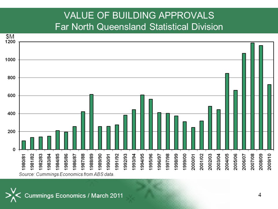 VALUE OF BUILDING APPROVALS Far North Queensland Statistical Division Source: Cummings Economics from ABS data. $M 4 Cummings Economics / March 2011