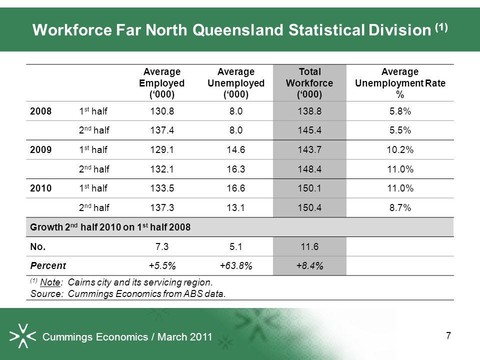 7 Workforce Far North Queensland Statistical Division (1) Average Employed ('000) Average Unemployed ('000) Total Workforce ('000) Average Unemploymen