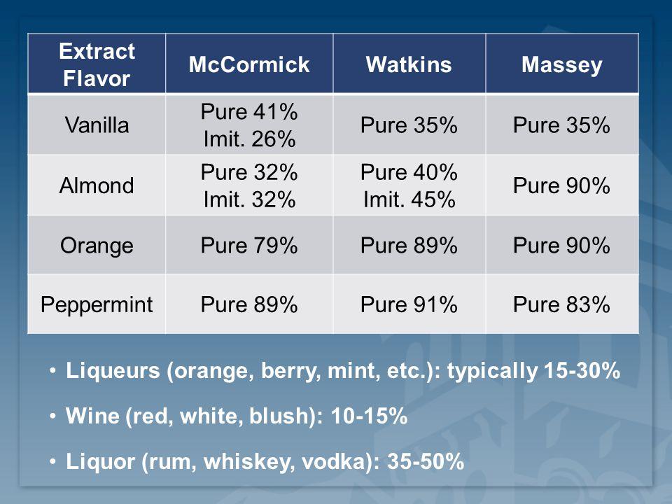 Extract Flavor McCormickWatkinsMassey Vanilla Pure 41% Imit.