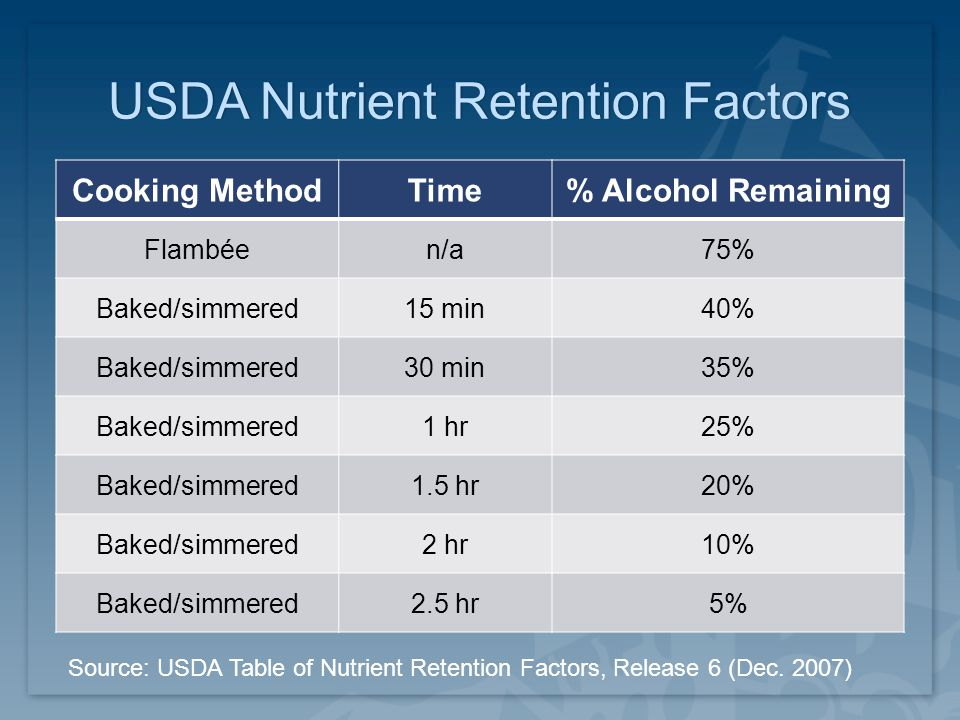 USDA Nutrient Retention FactorsUSDA Nutrient Retention Factors Cooking MethodTime% Alcohol Remaining Flambéen/a75% Baked/simmered15 min40% Baked/simmered30 min35% Baked/simmered1 hr25% Baked/simmered1.5 hr20% Baked/simmered2 hr10% Baked/simmered2.5 hr5% Source: USDA Table of Nutrient Retention Factors, Release 6 (Dec.