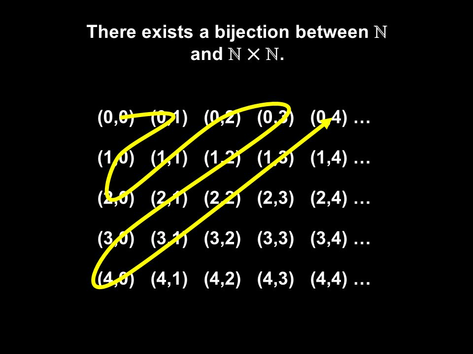 There exists a bijection between ℕ and ℕ ℕ.