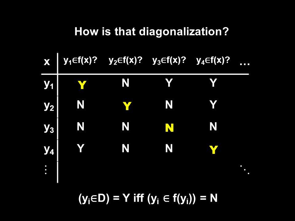 How is that diagonalization. x y 1 ∈ f(x) y 2 ∈ f(x) y 3 ∈ f(x) y 4 ∈ f(x).