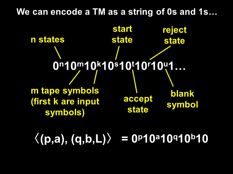 Not all languages over {0,1} are decidable Turing Machines Strings of 0s and 1s Sets of strings of 0s and 1s Languages over {0,1} L(L)