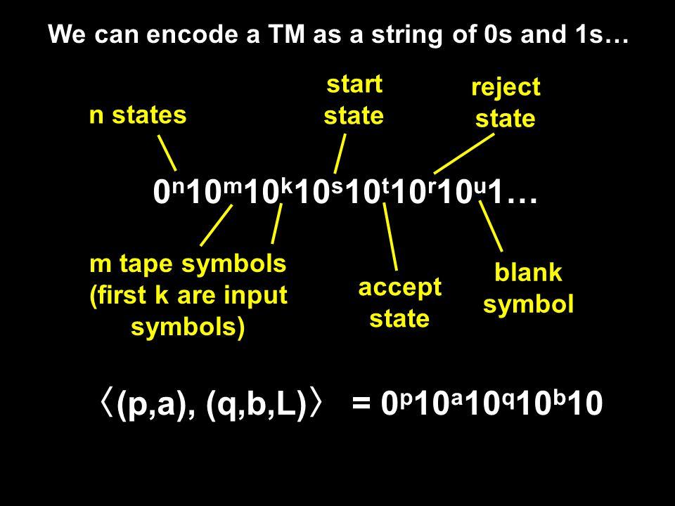 We can encode a TM as a string of 0s and 1s… 0 n 10 m 10 k 10 s 10 t 10 r 10 u 1… n states m tape symbols (first k are input symbols) start state accept state reject state blank symbol 〈 (p,a), (q,b,L) 〉 = 0 p 10 a 10 q 10 b 10
