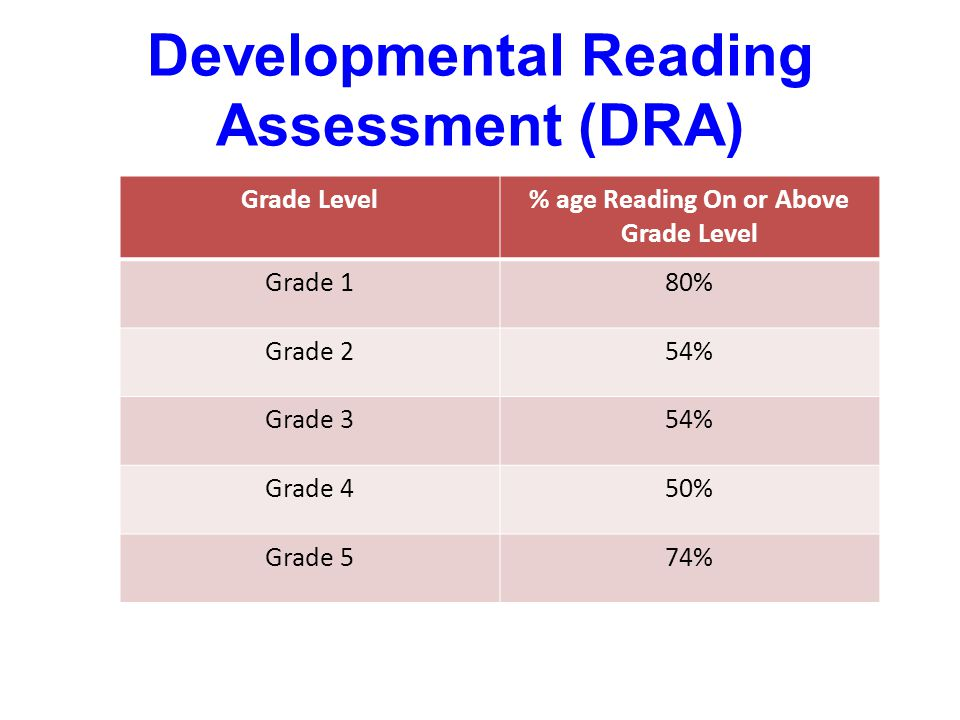 Developmental Reading Assessment (DRA) Grade Level% age Reading On or Above Grade Level Grade 180% Grade 254% Grade 354% Grade 450% Grade 574%