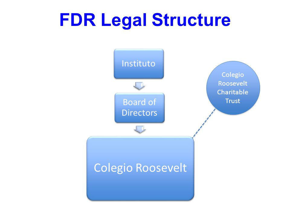 Instituto Board of Directors Colegio Roosevelt FDR Legal Structure Colegio Roosevelt Charitable Trust