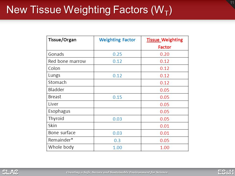 New Tissue Weighting Factors (W T ) Tissue/OrganWeighting Factor Tissue Weighting Factor Gonads0.250.20 Red bone marrow0.12 Colon0.12 Lungs 0.12 Stomach 0.12 Bladder 0.05 Breast 0.150.05 Liver 0.05 Esophagus 0.05 Thyroid 0.030.05 Skin 0.01 Bone surface 0.030.01 Remainder* 0.30.05 Whole body 1.00 11