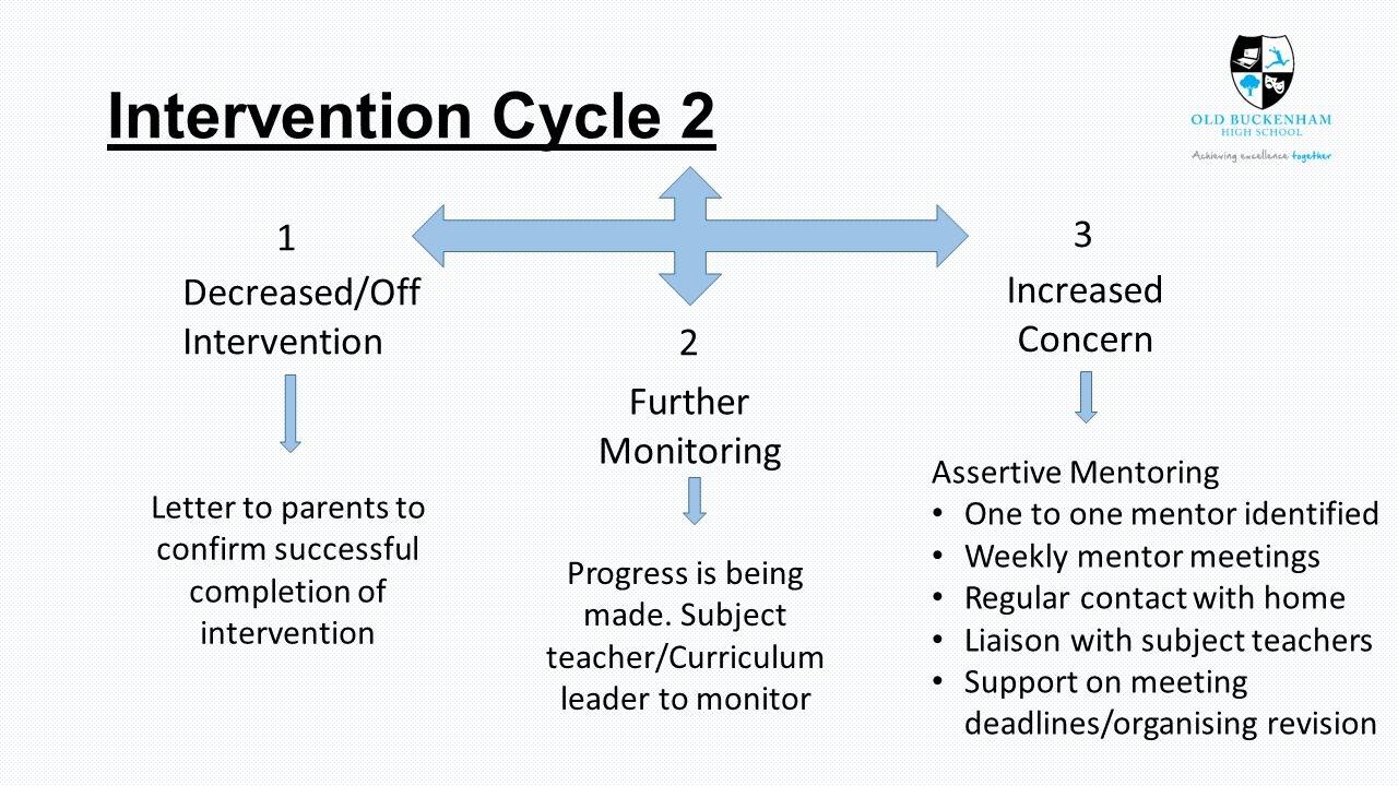 Intervention Cycle 2 Increased Concern Decreased/Off Intervention Further Monitoring Progress is being made.