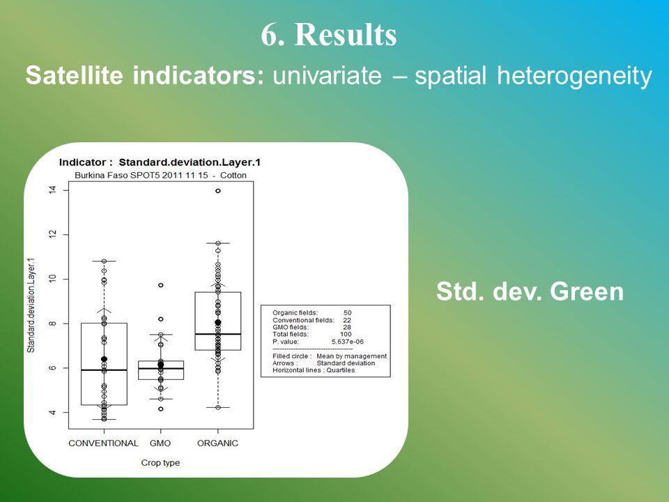 6. Results Satellite indicators: univariate – spatial heterogeneity Std. dev. Green