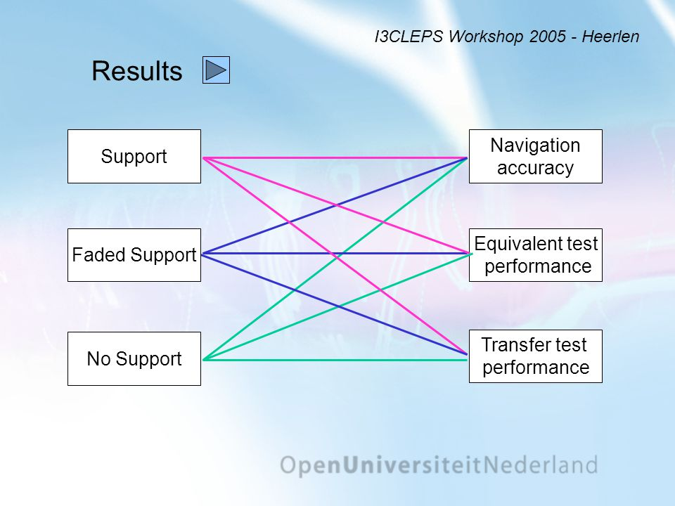 Conclusions Support Navigation accuracy Equivalent test performance Transfer test performance Faded Support No Support I3CLEPS Workshop 2005 - Heerlen