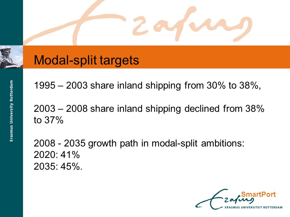 Modal-split targets 1995 – 2003 share inland shipping from 30% to 38%, 2003 – 2008 share inland shipping declined from 38% to 37% 2008 - 2035 growth path in modal-split ambitions: 2020: 41% 2035: 45%.