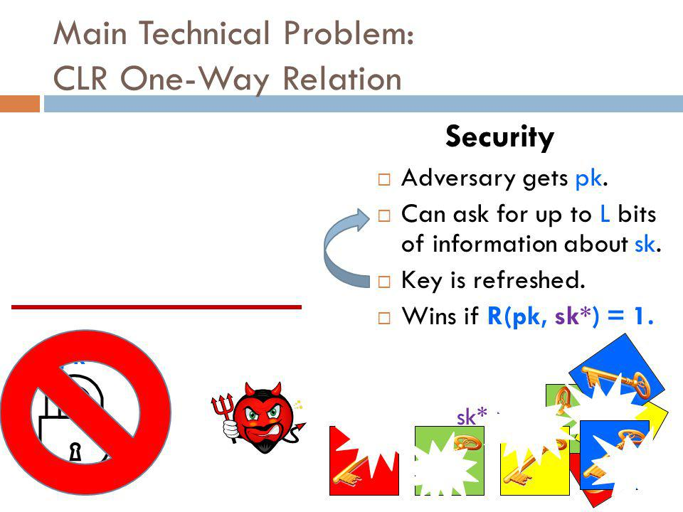 Main Technical Problem: CLR One-Way Relation pk  Adversary gets pk.