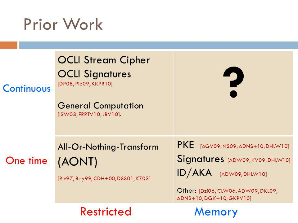 Prior Work OCLI Stream Cipher OCLI Signatures [DP08, Pie09, KKPR10] General Computation [ISW03, FRRTV10, JRV10].
