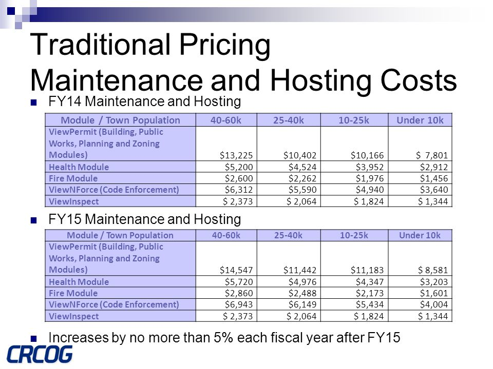 Traditional Pricing Maintenance and Hosting Costs FY14 Maintenance and Hosting FY15 Maintenance and Hosting Increases by no more than 5% each fiscal year after FY15 Module / Town Population40-60k25-40k10-25kUnder 10k ViewPermit (Building, Public Works, Planning and Zoning Modules) $13,225 $10,402 $10,166 $ 7,801 Health Module$5,200$4,524$3,952$2,912 Fire Module$2,600$2,262$1,976$1,456 ViewNForce (Code Enforcement)$6,312$5,590$4,940$3,640 ViewInspect$ 2,373$ 2,064$ 1,824$ 1,344 Module / Town Population40-60k25-40k10-25kUnder 10k ViewPermit (Building, Public Works, Planning and Zoning Modules) $14,547 $11,442 $11,183 $ 8,581 Health Module$5,720$4,976$4,347$3,203 Fire Module$2,860$2,488$2,173$1,601 ViewNForce (Code Enforcement)$6,943$6,149$5,434$4,004 ViewInspect$ 2,373$ 2,064$ 1,824$ 1,344