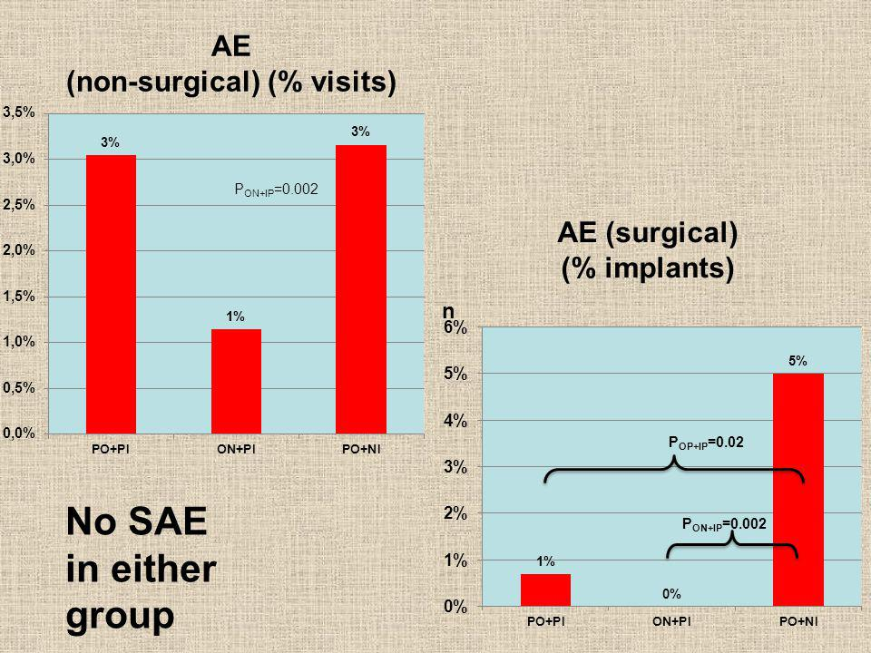 AE (non-surgical) (% patients) AT (surgical) (% patients) No SAE in either group