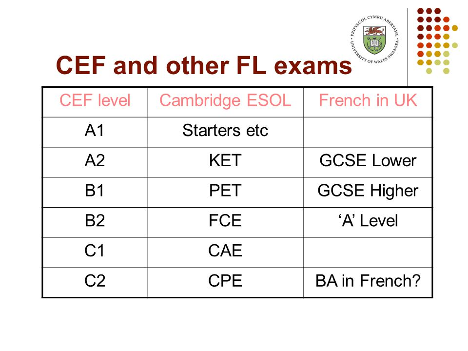 CEF and other FL exams CEF levelCambridge ESOLFrench in UK A1Starters etc A2KETGCSE Lower B1PETGCSE Higher B2FCE'A' Level C1CAE C2CPEBA in French?
