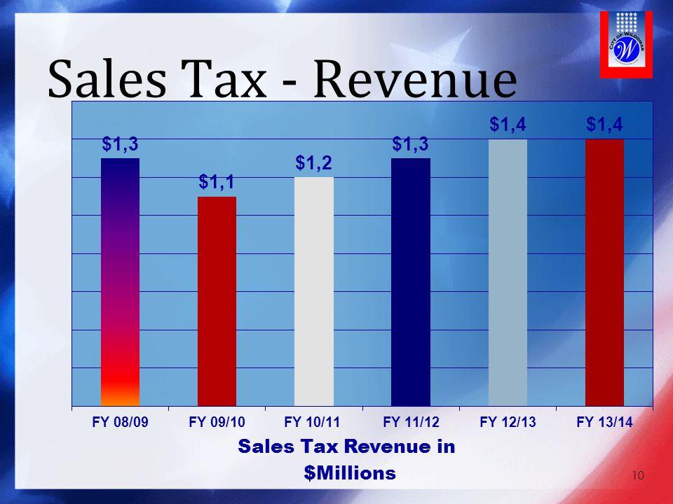 Sales Tax - Revenue 10