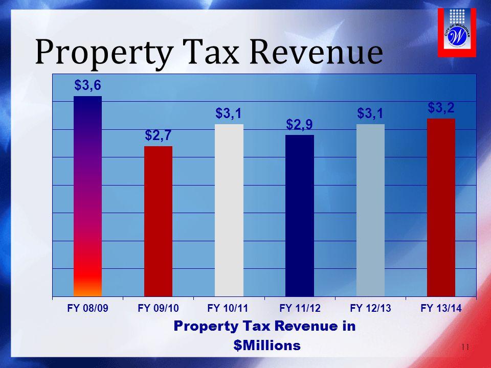 Property Tax Revenue 11