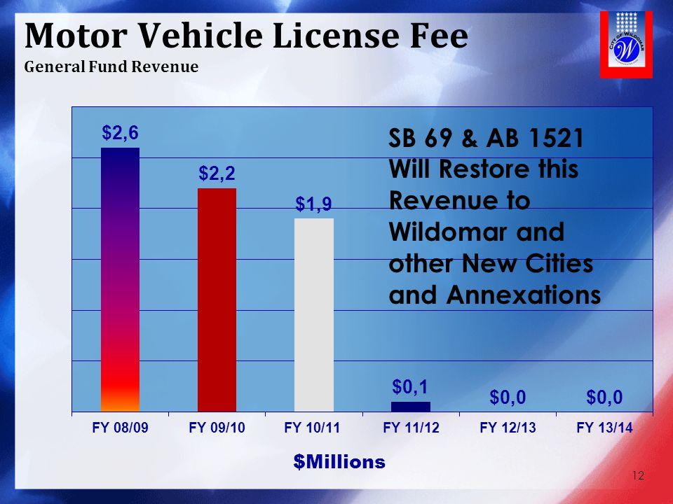 Motor Vehicle License Fee General Fund Revenue 12