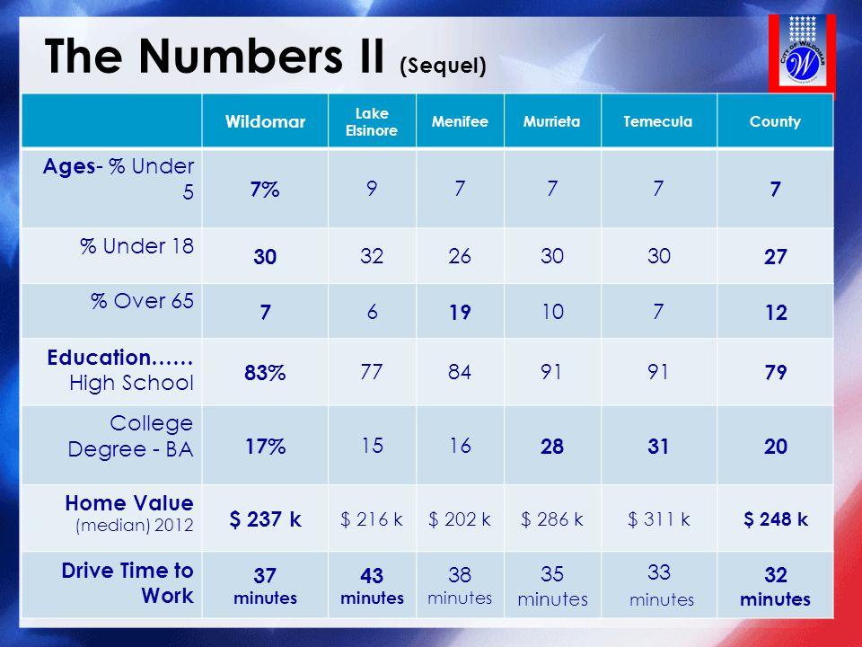 The Numbers II (Sequel) 7 Wildomar Lake Elsinore MenifeeMurrietaTemeculaCounty Ages - % Under 5 7% 9777 7 % Under 18 30 322630 27 % Over 65 7 6 19 107