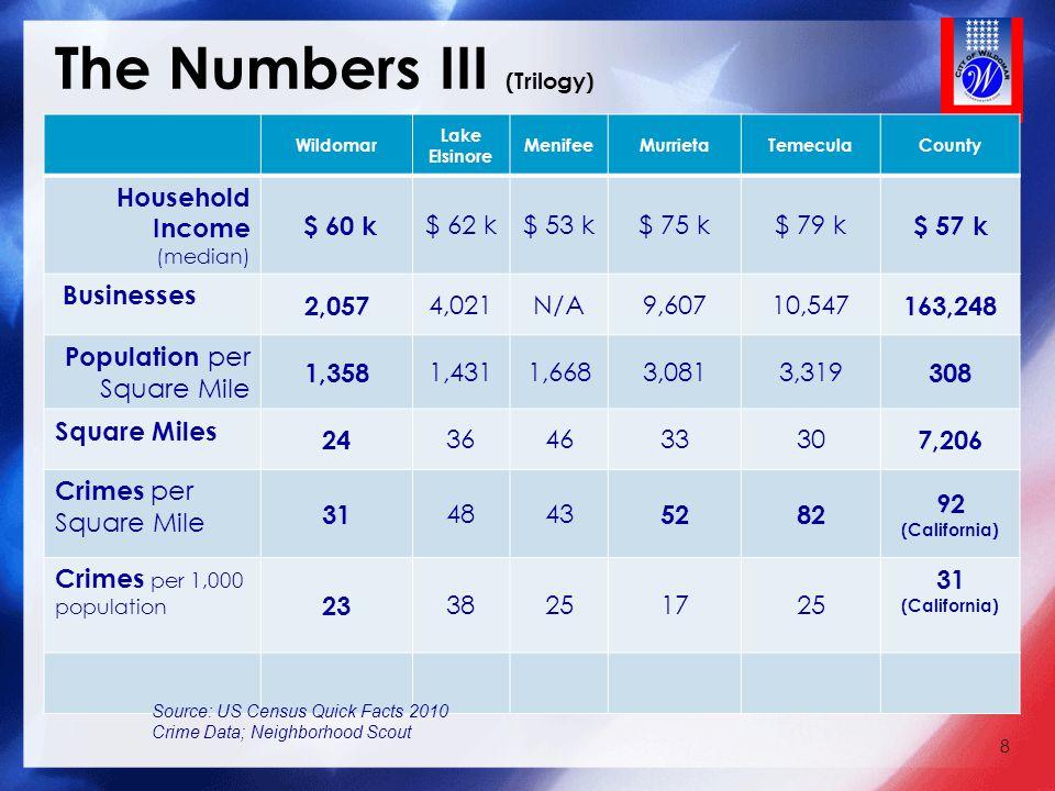 The Numbers III (Trilogy) 8 Wildomar Lake Elsinore MenifeeMurrietaTemeculaCounty Household Income (median) $ 60 k $ 62 k$ 53 k$ 75 k$ 79 k $ 57 k Busi