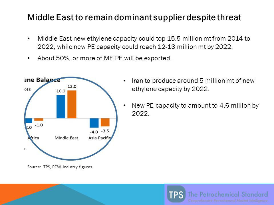 Middle East to remain dominant supplier despite threat Middle East new ethylene capacity could top 15.5 million mt from 2014 to 2022, while new PE capacity could reach 12-13 million mt by 2022.