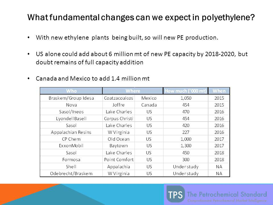 What fundamental changes can we expect in polyethylene.
