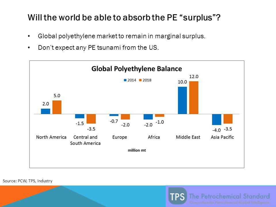 Will the world be able to absorb the PE surplus .