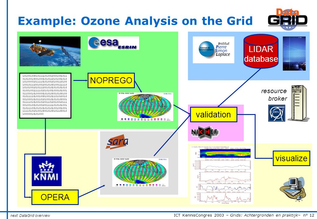 ICT KennisCongres 2003 – Grids: Achtergronden en praktijk– n° 12 Example: Ozone Analysis on the Grid 101001000101111010010001001011 010100100010001010110101001010 101000010111101010010100110100 100101110010010010100100111110 101010010101110010101010101010 010010011111010101001000101001 011000101000001010100010100100 010111101001000100101101010010 001000101011010100101010100001 011110101001010011010010010111 001001001010010011111010101001 010111001010101010101001001001 111101010100100010100101100010 10000010101000 NOPREGO OPERA LIDAR database validation visualize resource broker next: DataGrid overview