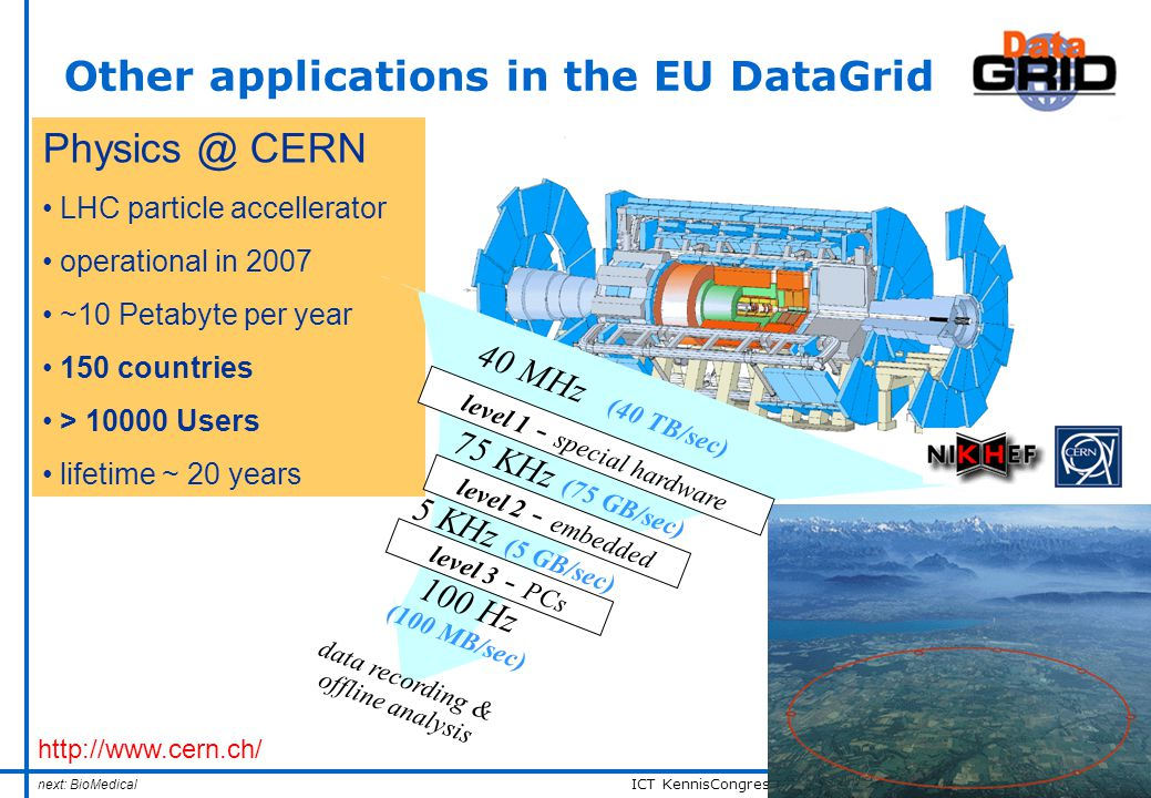 ICT KennisCongres 2003 – Grids: Achtergronden en praktijk– n° 14 Physics @ CERN LHC particle accellerator operational in 2007 ~10 Petabyte per year 150 countries > 10000 Users lifetime ~ 20 years level 1 - special hardware 40 MHz (40 TB/sec) level 2 - embedded level 3 - PCs 75 KHz (75 GB/sec) 5 KHz (5 GB/sec) 100 Hz (100 MB/sec) data recording & offline analysis http://www.cern.ch/ Other applications in the EU DataGrid next: BioMedical