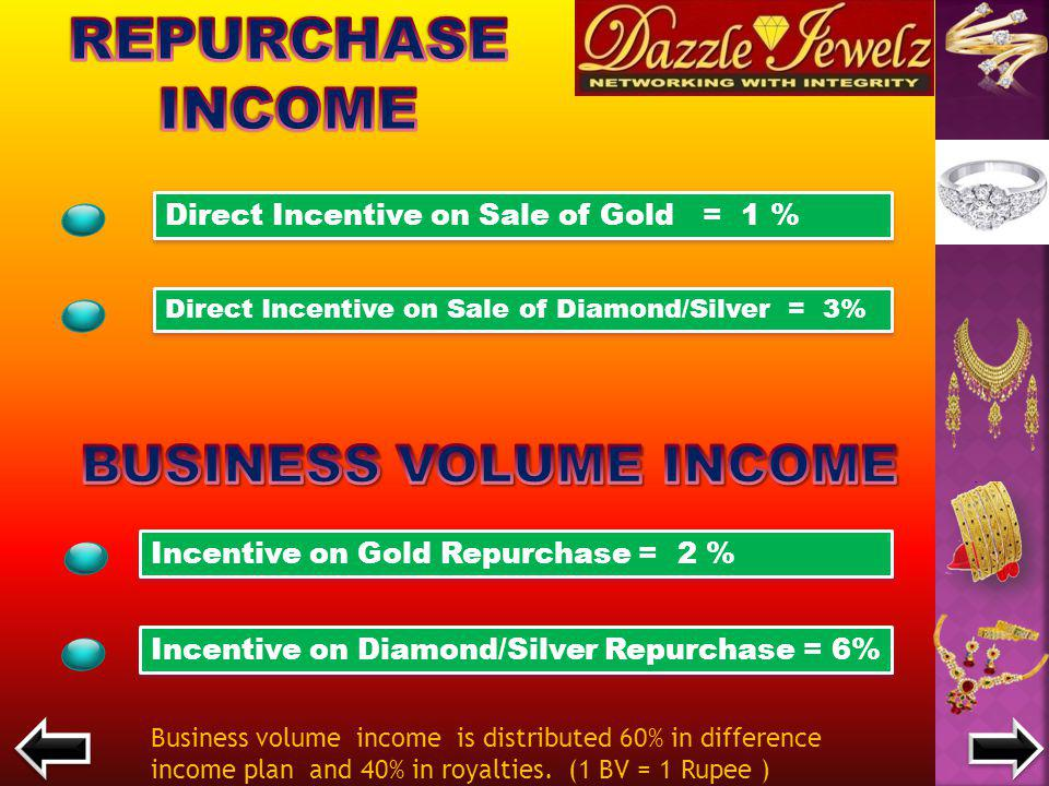 Points Direct Incentive Sales Matching Incentive 1 PV Rs.