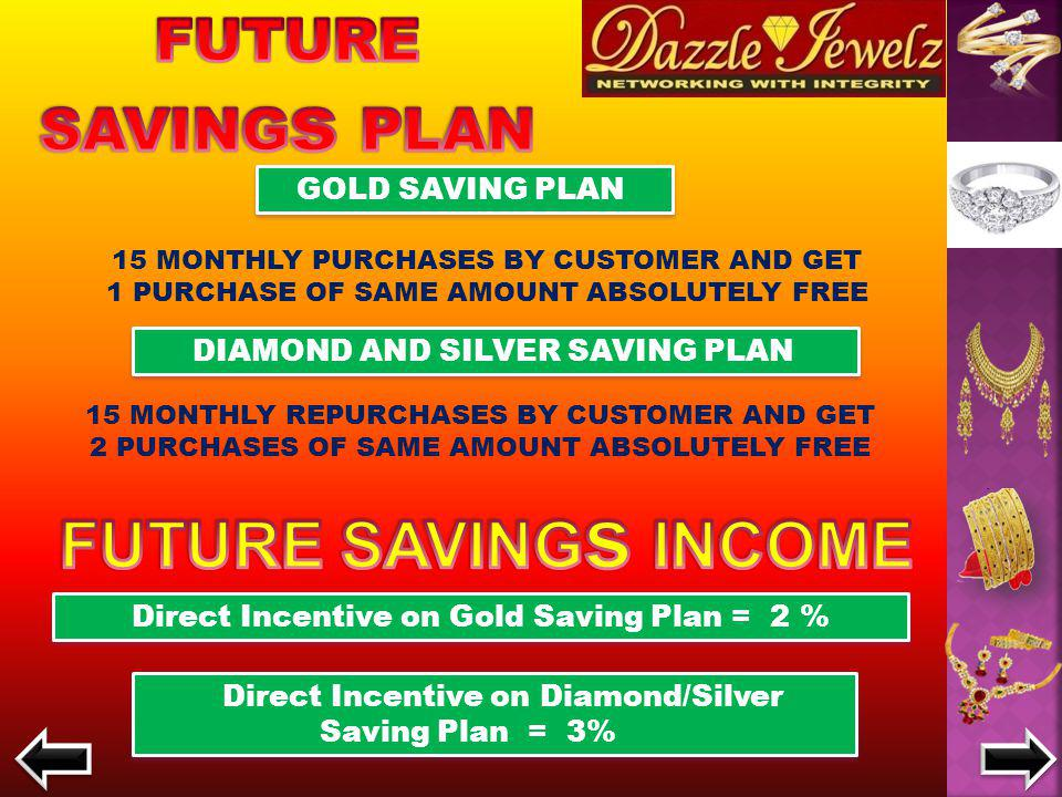 Direct Incentive on Sale of Gold = 1 % Direct Incentive on Sale of Diamond/Silver = 3% Incentive on Gold Repurchase = 2 % Incentive on Diamond/Silver Repurchase = 6% Business volume income is distributed 60% in difference income plan and 40% in royalties.