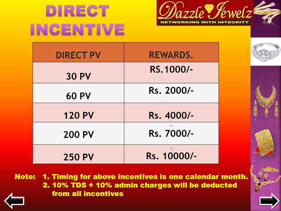 Direct Incentive on Gold Saving Plan = 2 % Direct Incentive on Diamond/Silver Saving Plan = 3% Direct Incentive on Diamond/Silver Saving Plan = 3% GOLD SAVING PLAN DIAMOND AND SILVER SAVING PLAN 15 MONTHLY PURCHASES BY CUSTOMER AND GET 1 PURCHASE OF SAME AMOUNT ABSOLUTELY FREE 15 MONTHLY REPURCHASES BY CUSTOMER AND GET 2 PURCHASES OF SAME AMOUNT ABSOLUTELY FREE