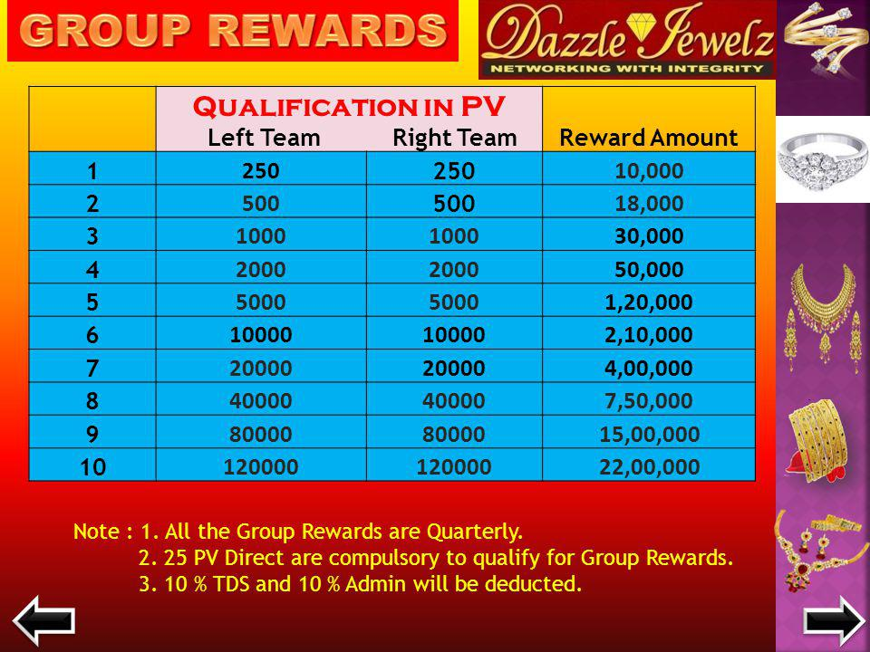 DIRECT PV REWARDS. 30 PV RS.1000/- 60 PV Rs. 2000/- 120 PVRs.