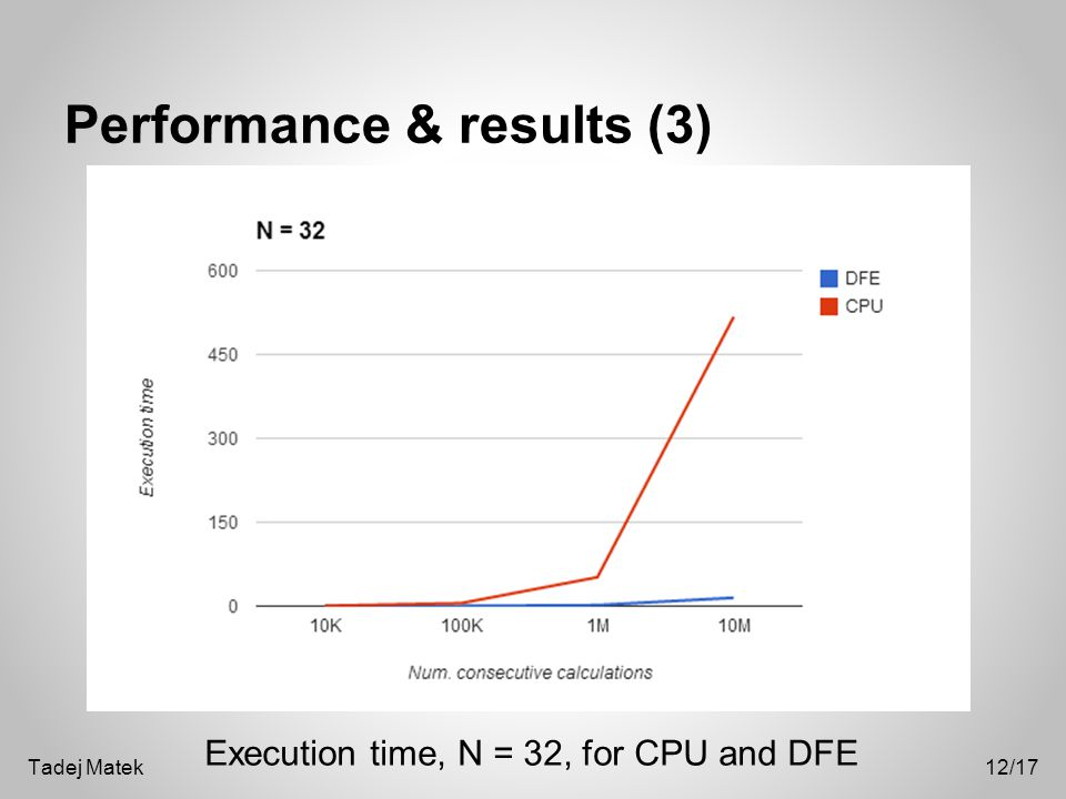 Performance & results (3) Execution time, N = 32, for CPU and DFE 12/17Tadej Matek
