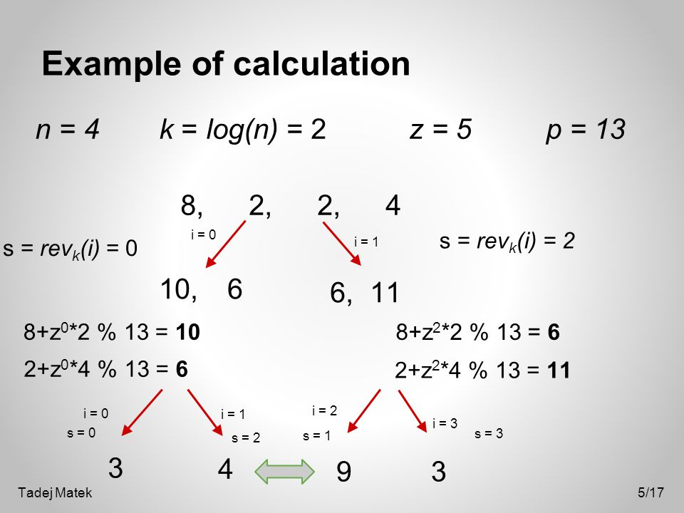 Example of calculation n = 4 k = log(n) = 2 z = 5 p = 13 i = 0 8,2, 2,4 i = 1 8+z 0 *2 % 13 = 10 10,6 6, 11 s = rev k (i) = 0 2+z 0 *4 % 13 = 6 s = rev k (i) = 2 8+z 2 *2 % 13 = 6 2+z 2 *4 % 13 = 11 3 4 9 3 i = 0 i = 1 i = 2 i = 3 s = 0 s = 2 s = 1 s = 3 5/17Tadej Matek