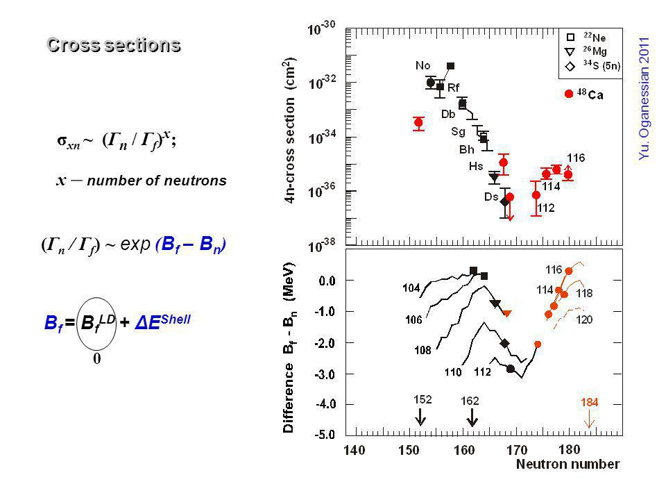 σ xn ~ (Γ n / Γ f ) x ; х – number of neutrons (Γ n / Γ f ) ~ exp ( B f – B n ) B f = B f LD + ΔE Shell 0 Cross sections Yu. Oganessian 2011