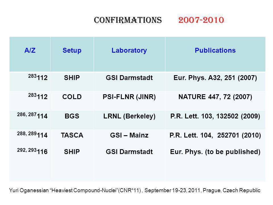 A/ZSetupLaboratoryPublications 283 112SHIPGSI DarmstadtEur.