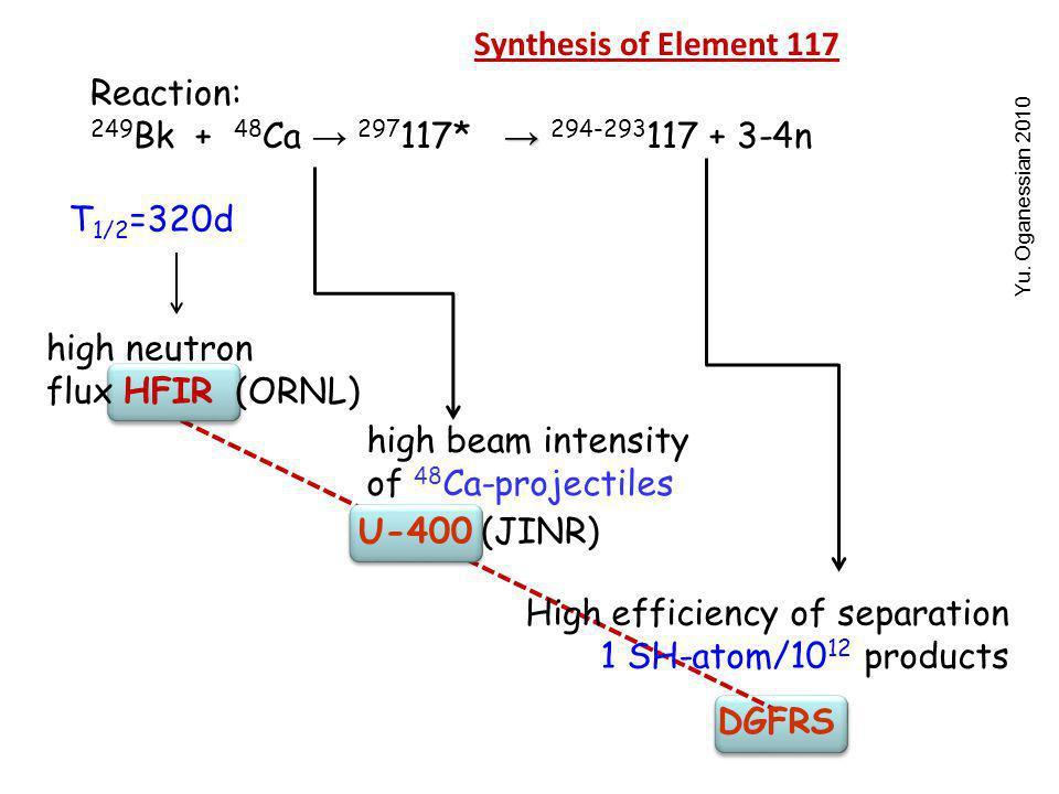 Reaction: → 249 Bk + 48 Ca → 297 117* → 294-293 117 + 3-4n T 1/2 =320d high neutron flux HFIR (ORNL) Yu.