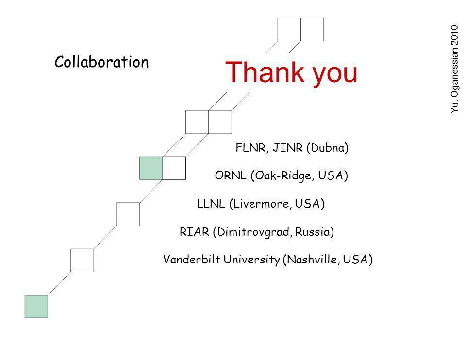 FLNR, JINR (Dubna) ORNL (Oak-Ridge, USA) LLNL (Livermore, USA) RIAR (Dimitrovgrad, Russia) Vanderbilt University (Nashville, USA) Collaboration Yu.