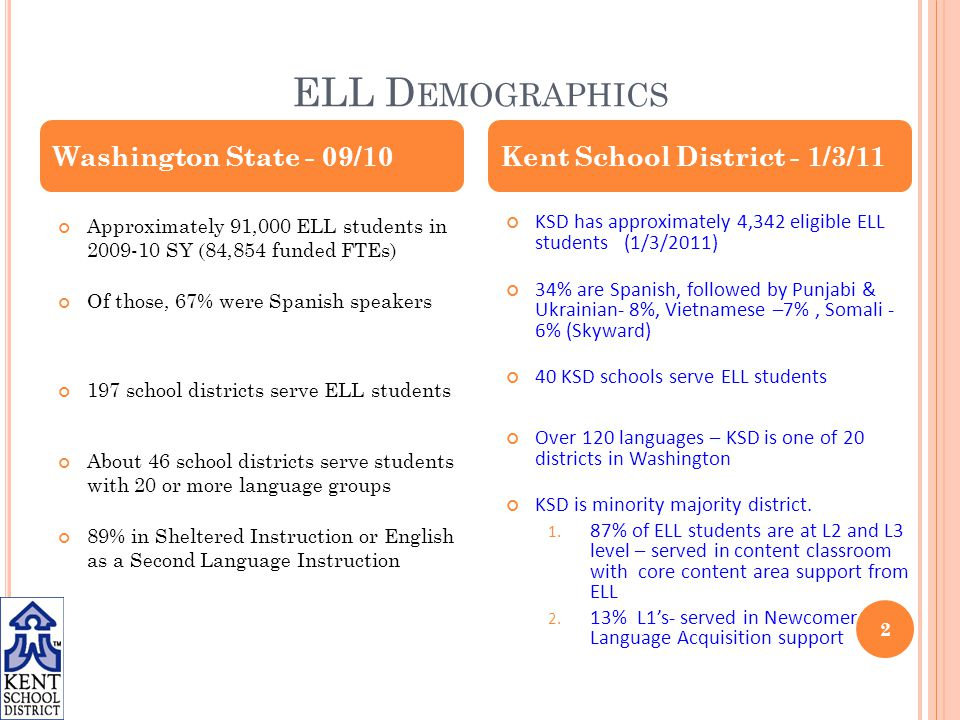 ELL D EMOGRAPHICS 2 Approximately 91,000 ELL students in 2009-10 SY (84,854 funded FTEs) Of those, 67% were Spanish speakers 197 school districts serve ELL students About 46 school districts serve students with 20 or more language groups 89% in Sheltered Instruction or English as a Second Language Instruction KSD has approximately 4,342 eligible ELL students (1/3/2011) 34% are Spanish, followed by Punjabi & Ukrainian- 8%, Vietnamese –7%, Somali - 6% (Skyward) 40 KSD schools serve ELL students Over 120 languages – KSD is one of 20 districts in Washington KSD is minority majority district.