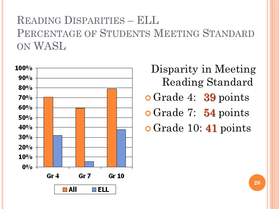 R EADING D ISPARITIES – ELL P ERCENTAGE OF S TUDENTS M EETING S TANDARD ON WASL Disparity in Meeting Reading Standard 39 Grade 4: 39 points 54 Grade 7: 54 points 41 Grade 10: 41 points 26