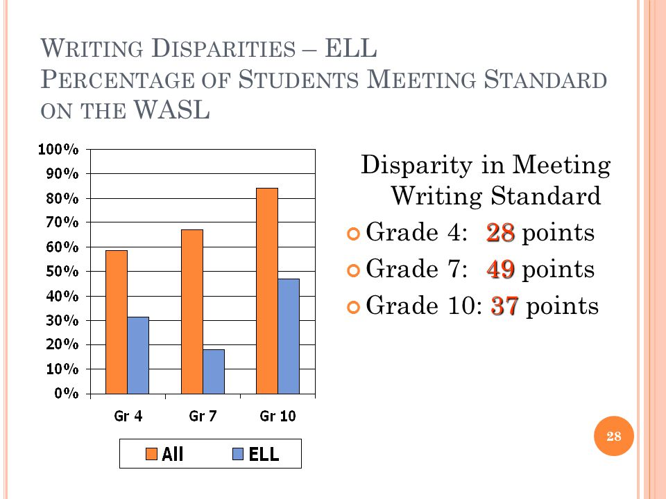 W RITING D ISPARITIES – ELL P ERCENTAGE OF S TUDENTS M EETING S TANDARD ON THE WASL Disparity in Meeting Writing Standard 28 Grade 4: 28 points 49 Grade 7: 49 points 37 Grade 10: 37 points 28